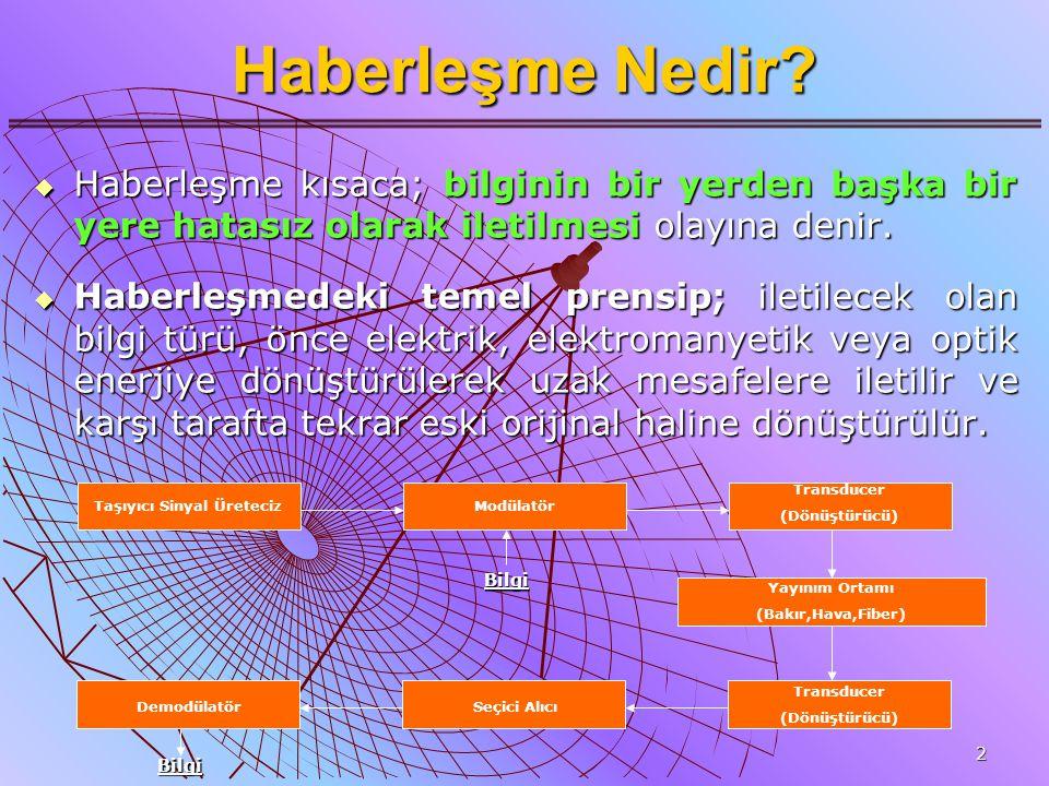 3 Haberleşme Türleri  Ortam Türüne Göre Kablolu HaberleşmeKablolu Haberleşme Kablosuz (Wireless) HaberleşmeKablosuz (Wireless) Haberleşme  Sinyale Türüne Göre Analog HaberleşmeAnalog Haberleşme Sayısal (Dijital) HaberleşmeSayısal (Dijital) Haberleşme