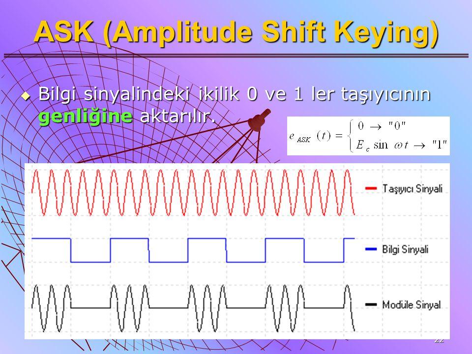 22 ASK (Amplitude Shift Keying)  Bilgi sinyalindeki ikilik 0 ve 1 ler taşıyıcının genliğine aktarılır.
