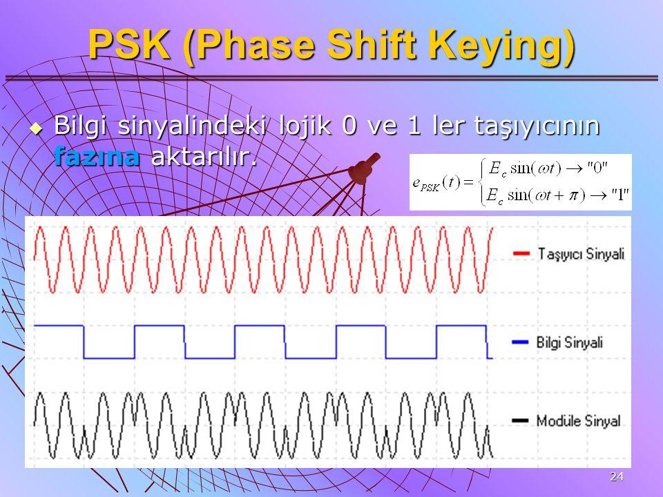 24 PSK (Phase Shift Keying)  Bilgi sinyalindeki lojik 0 ve 1 ler taşıyıcının fazına aktarılır.