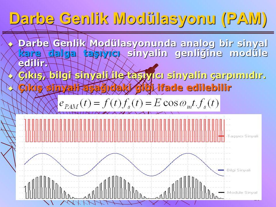 28 Darbe Genlik Modülasyonu (PAM)  Darbe Genlik Modülasyonunda analog bir sinyal kare dalga taşıyıcı sinyalin genliğine modüle edilir.  Çıkış, bilgi