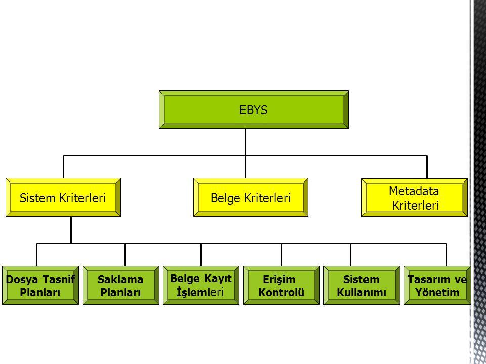 EBYS Sistem KriterleriBelge Kriterleri Dosya Tasnif Planları Sistem Kullanımı Belge Kayıt İşleml eri Saklama Planları Erişim Kontrolü Tasarım ve Yönet
