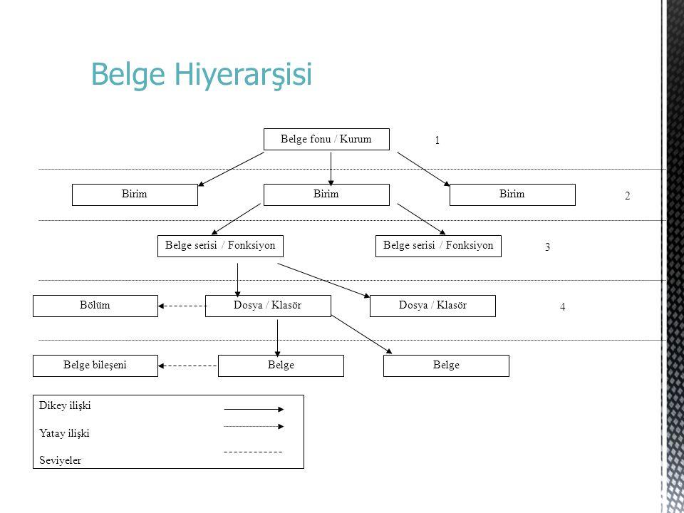 Dikey ilişki Yatay ilişki Seviyeler Belge fonu / Kurum Birim Belge serisi / Fonksiyon BölümDosya / Klasör Belge bileşeniBelge 1 2 3 4 Belge Hiyerarşis