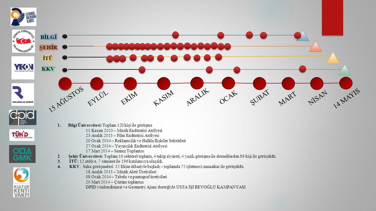 15 AĞUSTOSEYLÜLEKİMKASIM ARALIK OCAKŞUBAT MART NİSAN 14 MAYIS 1.Bilgi Üniversitesi: Toplam 120 kişi ile görüşme 11 Kasım 2013 – Müzik Endüstrisi Atöly