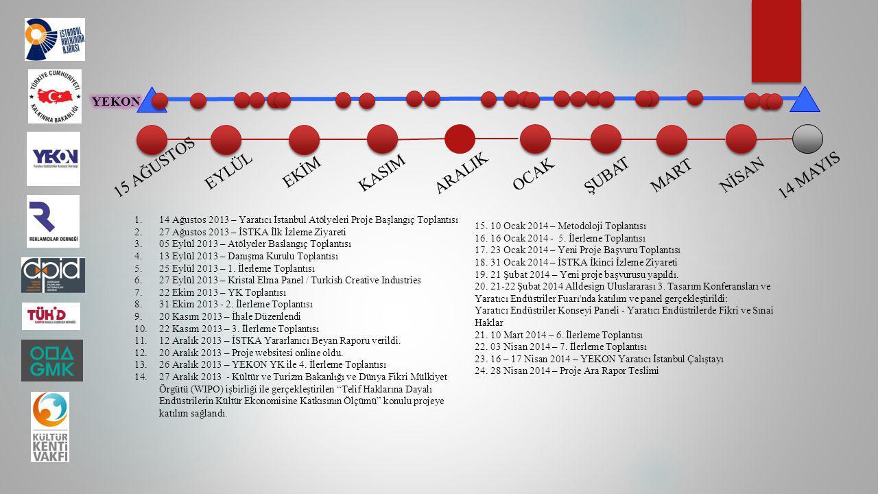 15 AĞUSTOS EYLÜL EKİM KASIMARALIK OCAK ŞUBATMART NİSAN 14 MAYIS 1.14 Ağustos 2013 – Yaratıcı İstanbul Atölyeleri Proje Başlangıç Toplantısı 2.27 Ağust