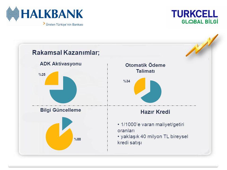 Rakamsal Kazanımlar; %88 %25 Hazır Kredi 1/1000'e varan maliyet/getiri oranları yaklaşık 40 milyon TL bireysel kredi satışı