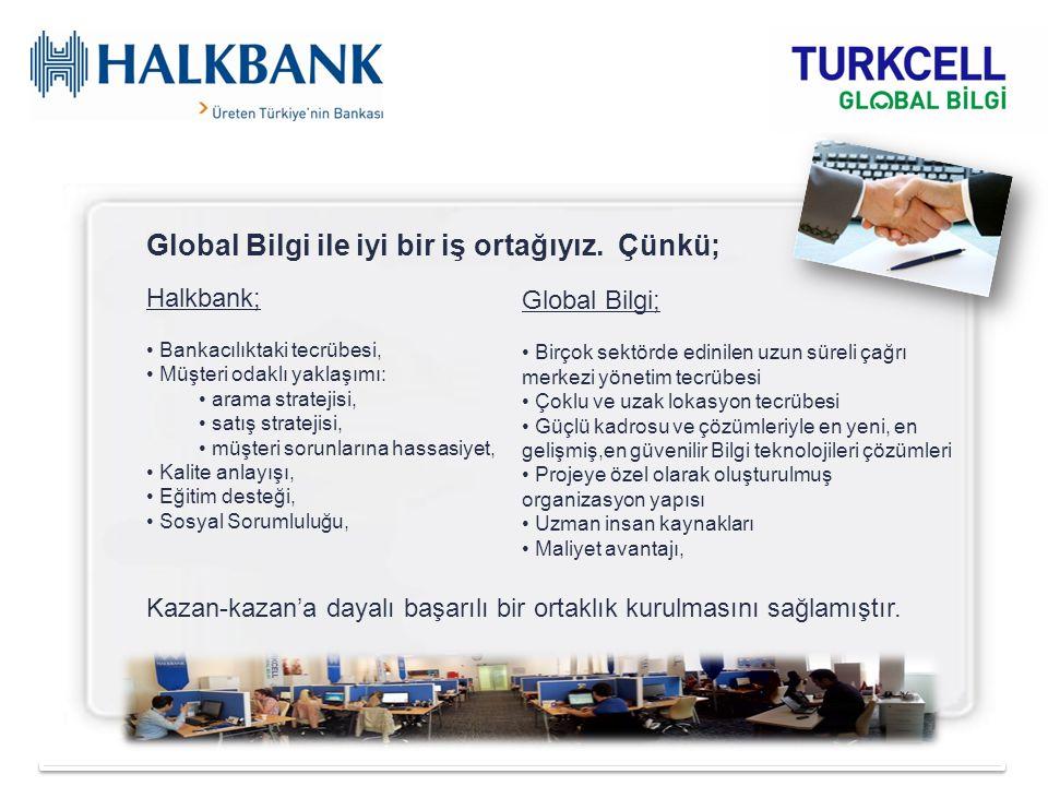 Global Bilgi ile iyi bir iş ortağıyız. Çünkü; Halkbank; Bankacılıktaki tecrübesi, Müşteri odaklı yaklaşımı: arama stratejisi, satış stratejisi, müşter