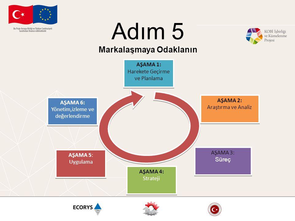 Adım 5 Markalaşmaya Odaklanın AŞAMA 1: Harekete Geçirme ve Planlama AŞAMA 3: Süreç AŞAMA 3: Süreç AŞAMA 2: Araştırma ve Analiz AŞAMA 2: Araştırma ve Analiz AŞAMA 4: Strateji AŞAMA 4: Strateji AŞAMA 5: Uygulama AŞAMA 5: Uygulama AŞAMA 6: Yönetim,izleme ve değerlendirme AŞAMA 6: Yönetim,izleme ve değerlendirme