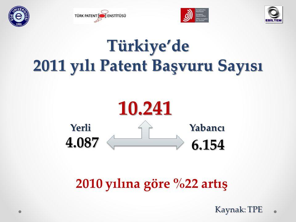Türkiye'de 2011 yılı Patent Başvuru Sayısı Yabancı 6.154 10.241 Yerli 4.087 2010 yılına göre %22 artış Kaynak: TPE