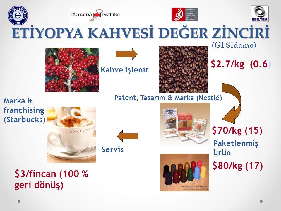 ETİYOPYA KAHVESİ DEĞER ZİNCİRİ Kahve işlenir Paketlenmiş ürün Servis $3/fincan (100 % geri dönüş) $70/kg (15) $2.7/kg (0.6) (GI Sidamo) Marka & franch
