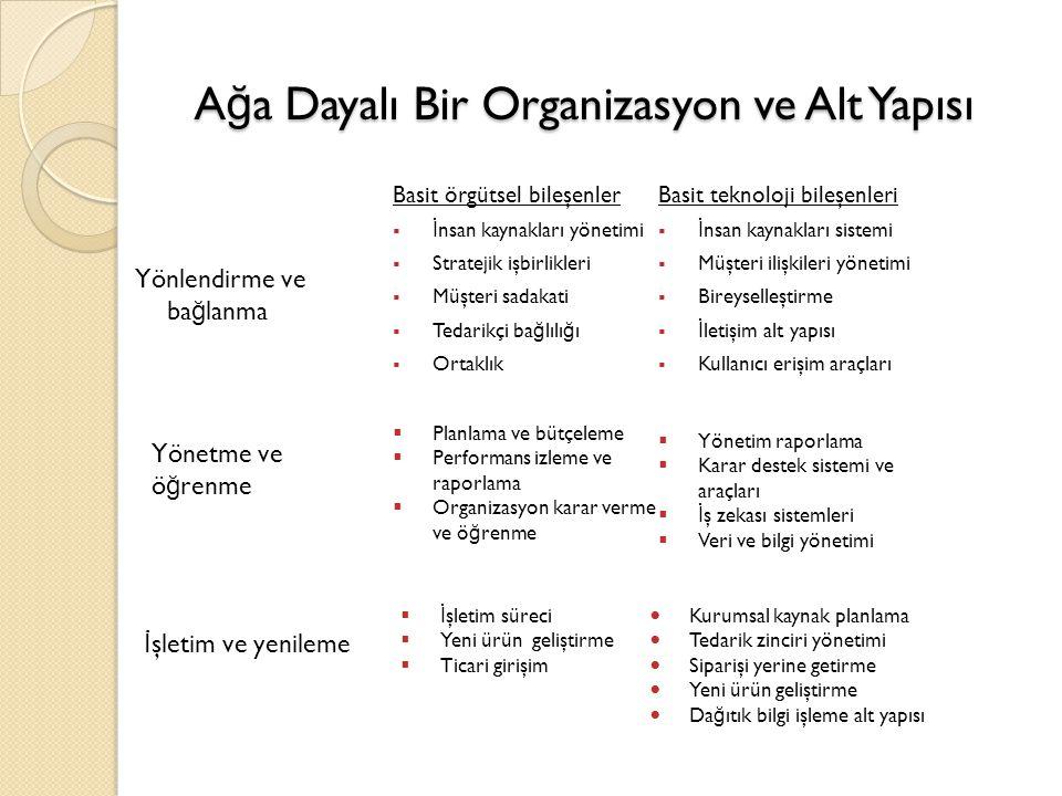 A ğ a Dayalı Bir Organizasyon ve Alt Yapısı A ğ a Dayalı Bir Organizasyon ve Alt Yapısı Basit örgütsel bileşenler  İ nsan kaynakları yönetimi  Strat