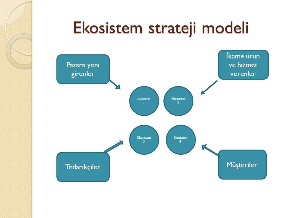 Ekosistem strateji modeli Ekosistem strateji modeli Pazara yeni girenler İ kame ürün ve hizmet verenler Tedarikçiler Müşteriler ekosistem 1 Ekosistem 2 Ekosistem 3 Ekosistem 4