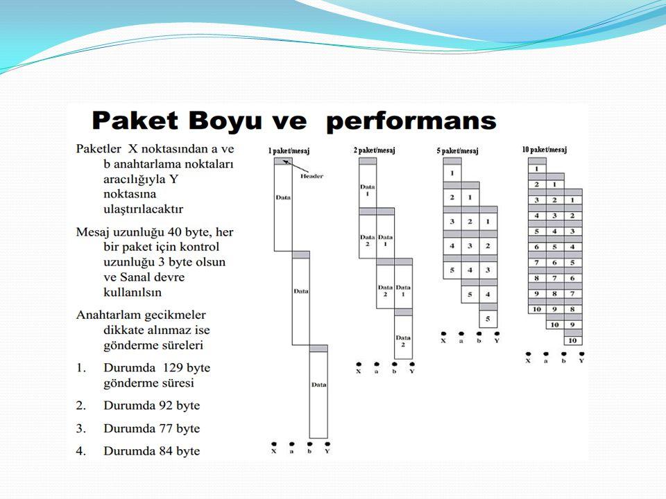 DEVRE VE PAKET ANAHTARLAMA Gecikme faktörlerini Performansa etkisi Yayılım gecikmesi İşaretin ortamdaki yayılma hızı Uzaklık ve oratmın bir fonksiyonu İletim süresi Göndericinin bir veri bloğunu gönderme süresidir Paket boyu ve veri hızına bağlıdır Anahtarlama Noktası gecikmesi Anahtarlama noktasını veriyi anahtarlaması için geçen süredir Bir anahtarlama noktasındaki işlemler: yönlendirme,kuyruklama, tamponlama Teknoloji ve paket boyutu ile ilgilidir