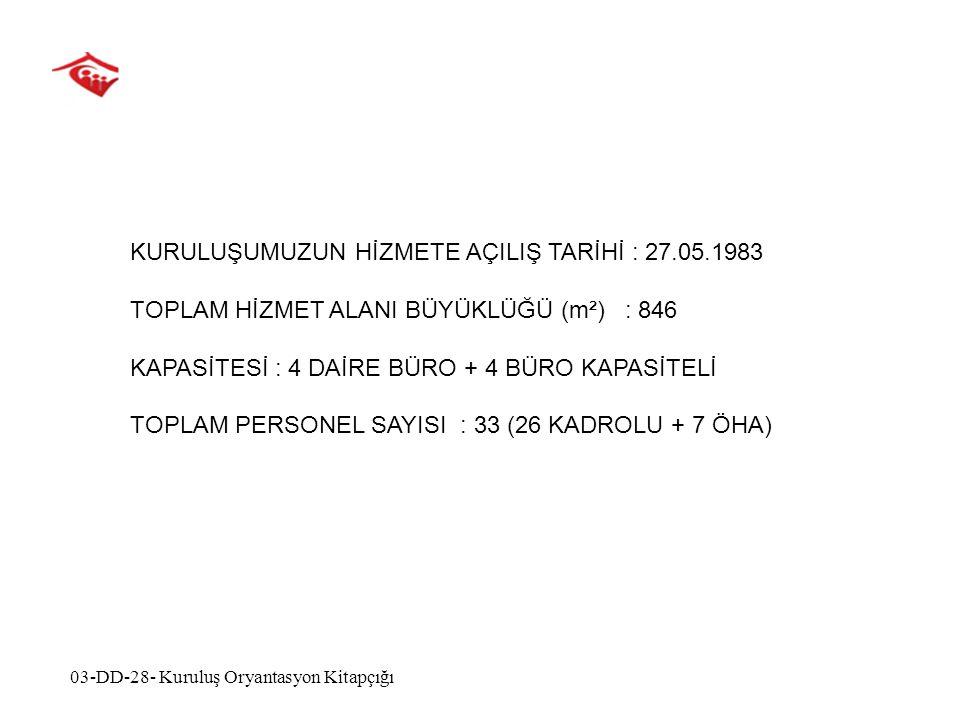 KURULUŞUMUZUN HİZMETE AÇILIŞ TARİHİ : 27.05.1983 TOPLAM HİZMET ALANI BÜYÜKLÜĞÜ (m²) : 846 KAPASİTESİ : 4 DAİRE BÜRO + 4 BÜRO KAPASİTELİ TOPLAM PERSONEL SAYISI : 33 (26 KADROLU + 7 ÖHA) 03-DD-28- Kuruluş Oryantasyon Kitapçığı