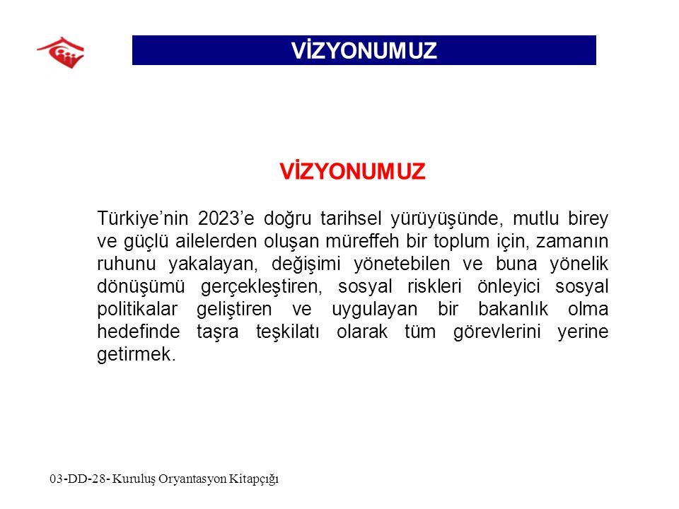 VİZYONUMUZ Türkiye'nin 2023'e doğru tarihsel yürüyüşünde, mutlu birey ve güçlü ailelerden oluşan müreffeh bir toplum için, zamanın ruhunu yakalayan, değişimi yönetebilen ve buna yönelik dönüşümü gerçekleştiren, sosyal riskleri önleyici sosyal politikalar geliştiren ve uygulayan bir bakanlık olma hedefinde taşra teşkilatı olarak tüm görevlerini yerine getirmek.