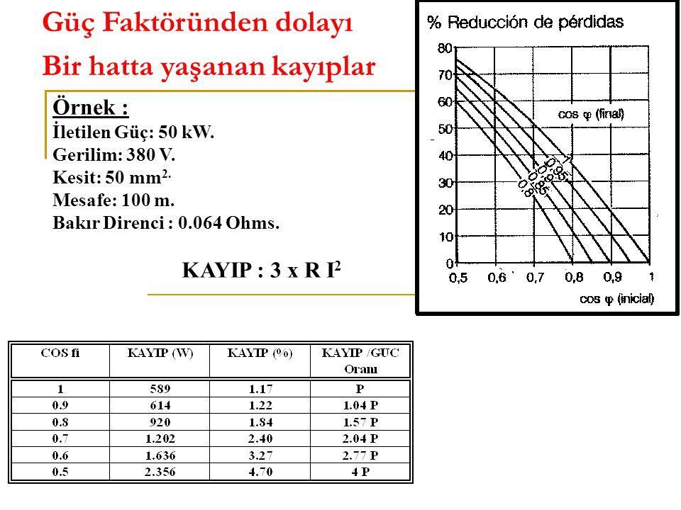 Örnek : İletilen Güç: 50 kW. Gerilim: 380 V. Kesit: 50 mm 2. Mesafe: 100 m. Bakır Direnci : 0.064 Ohms. KAYIP : 3 x R I 2 Güç Faktöründen dolayı Bir h