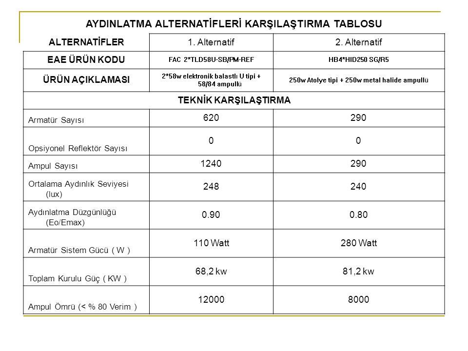 AYDINLATMA ALTERNATİFLERİ KARŞILAŞTIRMA TABLOSU ALTERNATİFLER1.
