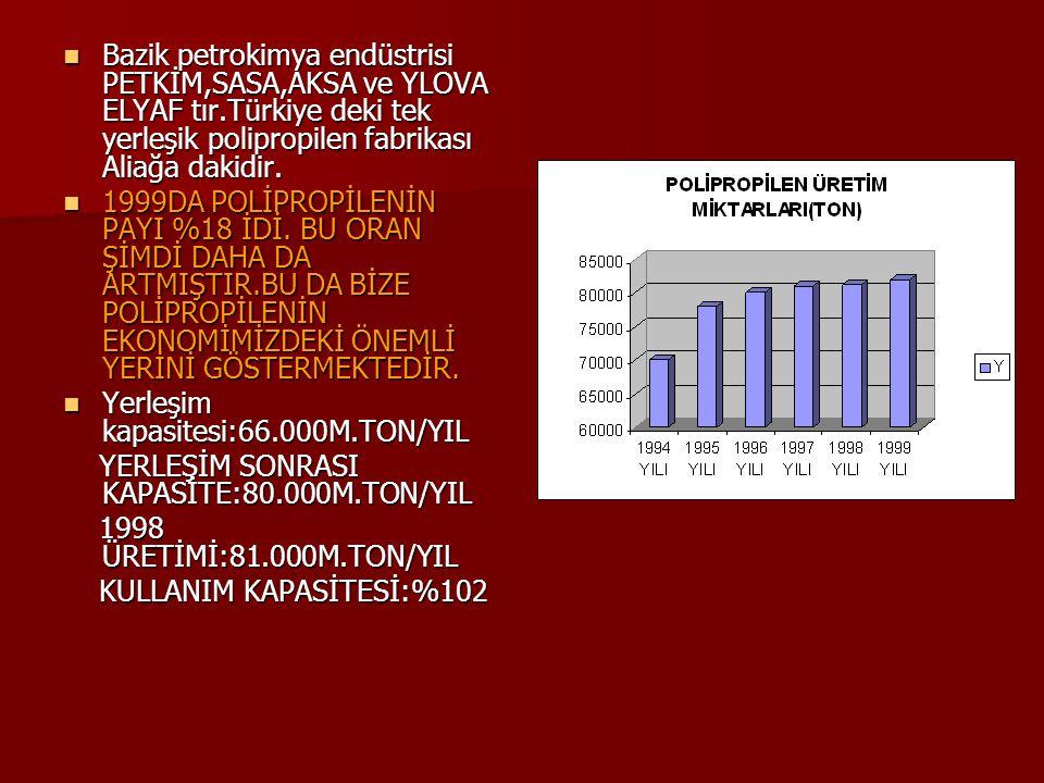 Bazik petrokimya endüstrisi PETKİM,SASA,AKSA ve YLOVA ELYAF tır.Türkiye deki tek yerleşik polipropilen fabrikası Aliağa dakidir. Bazik petrokimya endü