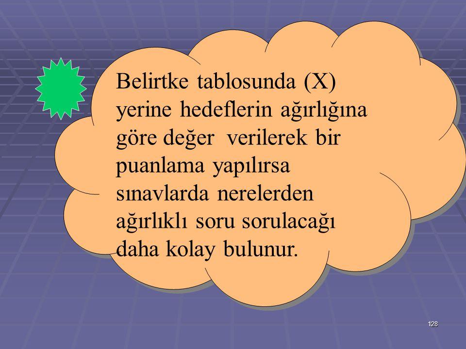127 HEDEFLER HEDEFLERKONULARKavramlar Bilgisi BilgisiSınıflamaBilgisi Kümeler İle İlgili İlkeler Bilgisi İlkeleriKavramaUygulama Küme ve ElemanKavramı