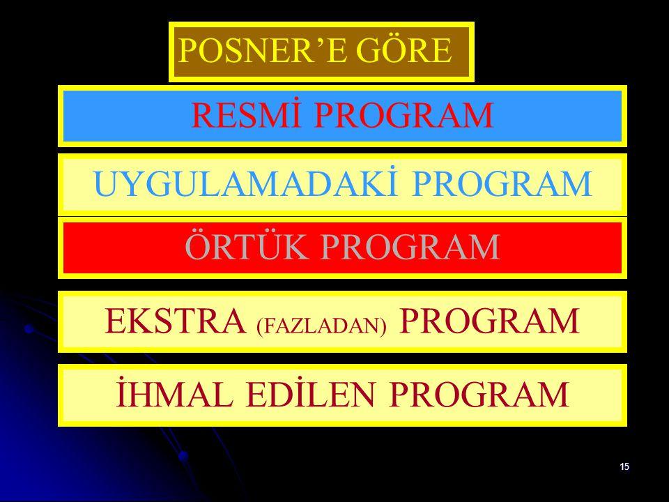 14 Müfredat Programı Müfredat Programı Çoğu zaman öğretim programı yerine kullanılan bir kavramdır. Oysa müfredat programı bir dersin bir yıl boyunca