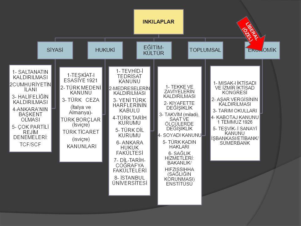 INKILAPLAR SİYASİ 1- SALTANATIN KALDIRILMASI 2CUMHURİYETİN İLANI 3- HALİFELİĞİN KALDIRILMASI 4-ANKARA'NIN BAŞKENT OLMASI 5- ÇOK PARTİLİ REJİM DENEMELE