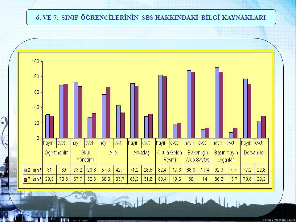 37 6. VE 7. SINIF ÖĞRENCİLERİNİN SBS HAKKINDAKİ BİLGİ KAYNAKLARI