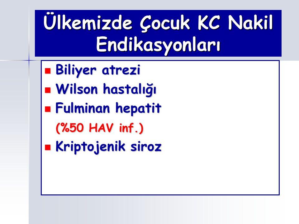 Ülkemizde Çocuk KC Nakil Endikasyonları Biliyer atrezi Biliyer atrezi Wilson hastalığı Wilson hastalığı Fulminan hepatit Fulminan hepatit (%50 HAV inf
