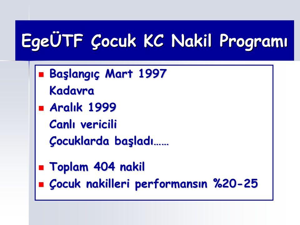 EgeÜTF Çocuk KC Nakil Programı Başlangıç Mart 1997 Başlangıç Mart 1997Kadavra Aralık 1999 Aralık 1999 Canlı vericili Çocuklarda başladı…… Toplam 404 n