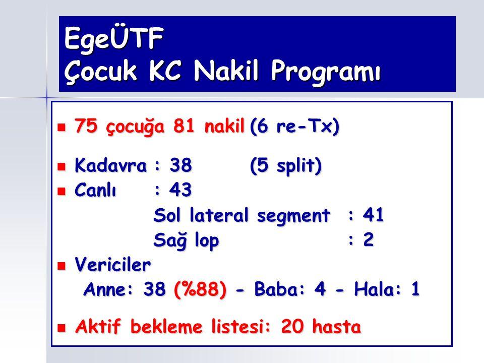 EgeÜTF Çocuk KC Nakil Programı 75 çocuğa 81 nakil(6 re-Tx) 75 çocuğa 81 nakil(6 re-Tx) Kadavra: 38(5 split) Kadavra: 38(5 split) Canlı: 43 Canlı: 43 S