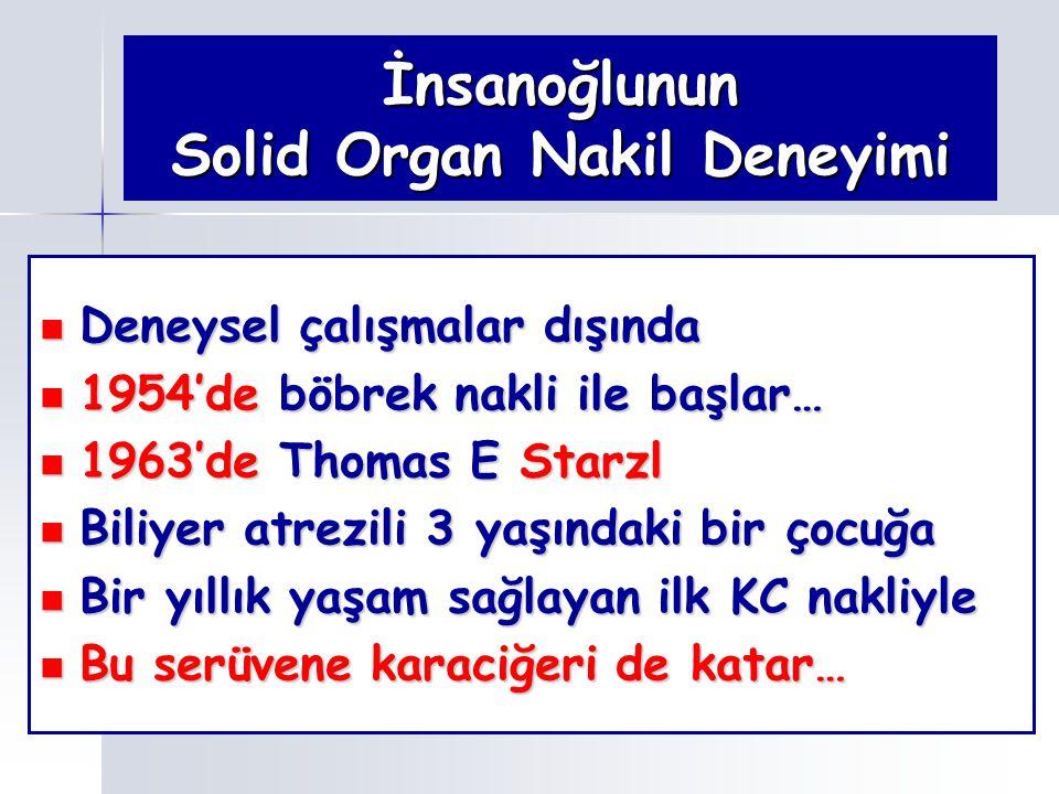İnsanoğlunun Solid Organ Nakil Deneyimi Deneysel çalışmalar dışında Deneysel çalışmalar dışında 1954'de böbrek nakli ile başlar… 1954'de böbrek nakli