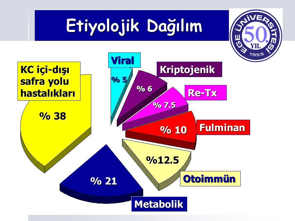 Etiyolojik Dağılım Etiyolojik Dağılım Viral Kriptojenik Re-Tx Fulminan Otoimmün KC içi-dışı safra yolu hastalıkları Metabolik % 38 % 21 %12.5 % 10 % 7