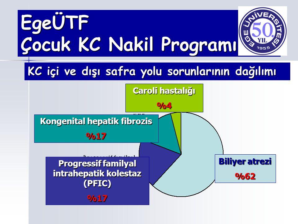EgeÜTF Çocuk KC Nakil Programı KC içi ve dışı safra yolu sorunlarının dağılımı Biliyer atrezi %62 Progressif familyal intrahepatik kolestaz (PFIC) %17