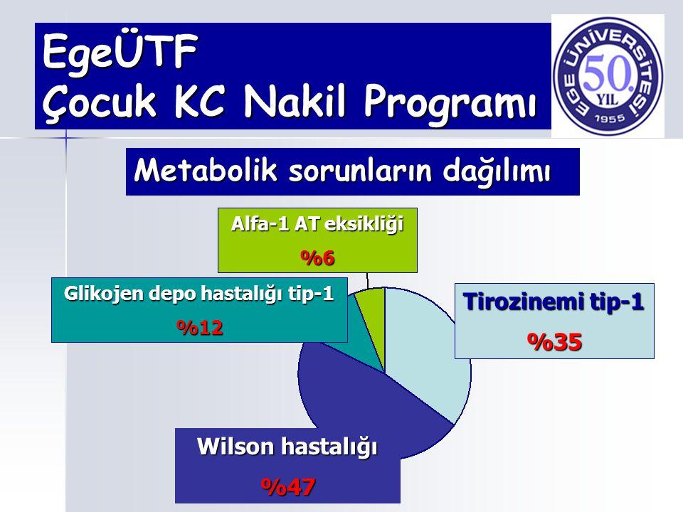 EgeÜTF Çocuk KC Nakil Programı Metabolik sorunların dağılımı Tirozinemi tip-1 %35 Wilson hastalığı %47 Alfa-1 AT eksikliği %6 Glikojen depo hastalığı