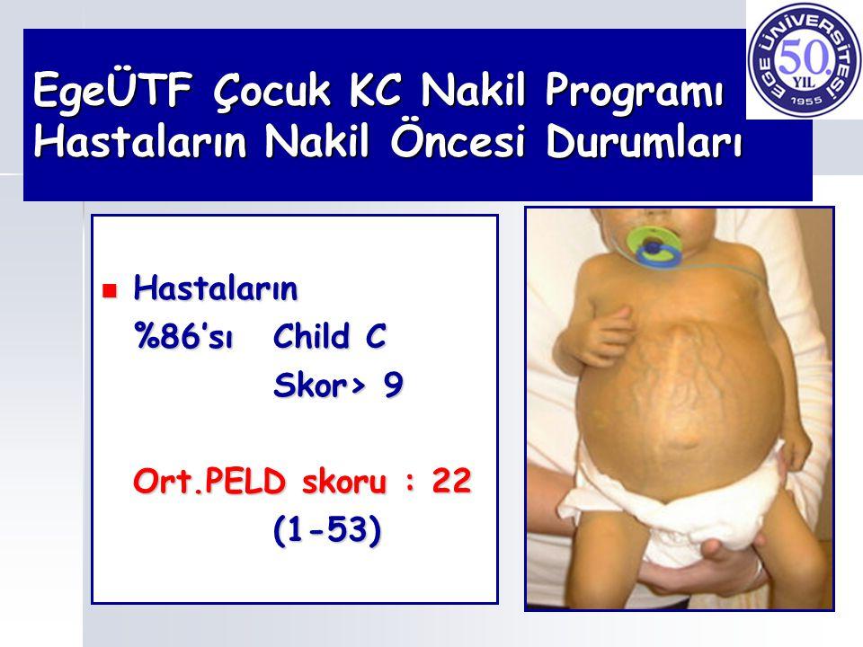 EgeÜTF Çocuk KC Nakil Programı Hastaların Nakil Öncesi Durumları Hastaların Hastaların %86'sıChild C Skor> 9 Ort.PELD skoru : 22 (1-53)