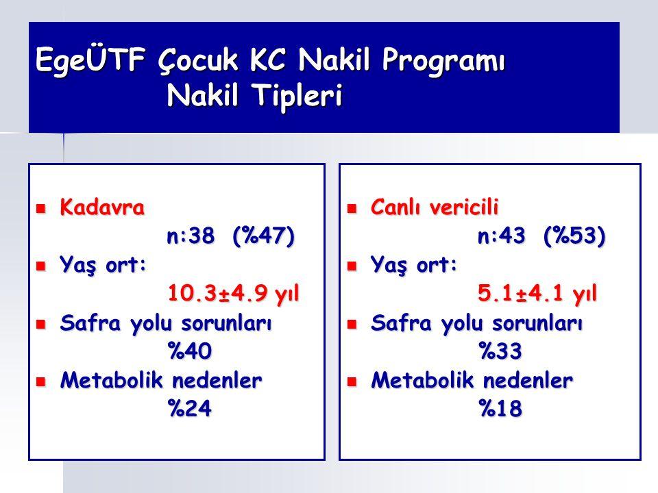 EgeÜTF Çocuk KC Nakil Programı Nakil Tipleri Kadavra Kadavra n:38(%47) Yaş ort: Yaş ort: 10.3±4.9 yıl Safra yolu sorunları Safra yolu sorunları%40 Met