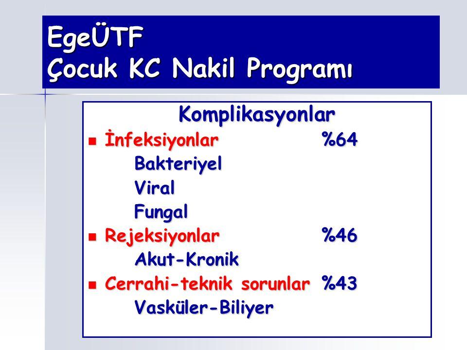 EgeÜTF Çocuk KC Nakil Programı Komplikasyonlar İnfeksiyonlar%64 İnfeksiyonlar%64BakteriyelViralFungal Rejeksiyonlar%46 Rejeksiyonlar%46Akut-Kronik Cer