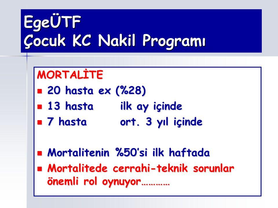EgeÜTF Çocuk KC Nakil Programı MORTALİTE 20 hasta ex (%28) 20 hasta ex (%28) 13 hastailk ay içinde 13 hastailk ay içinde 7 hastaort. 3 yıl içinde 7 ha