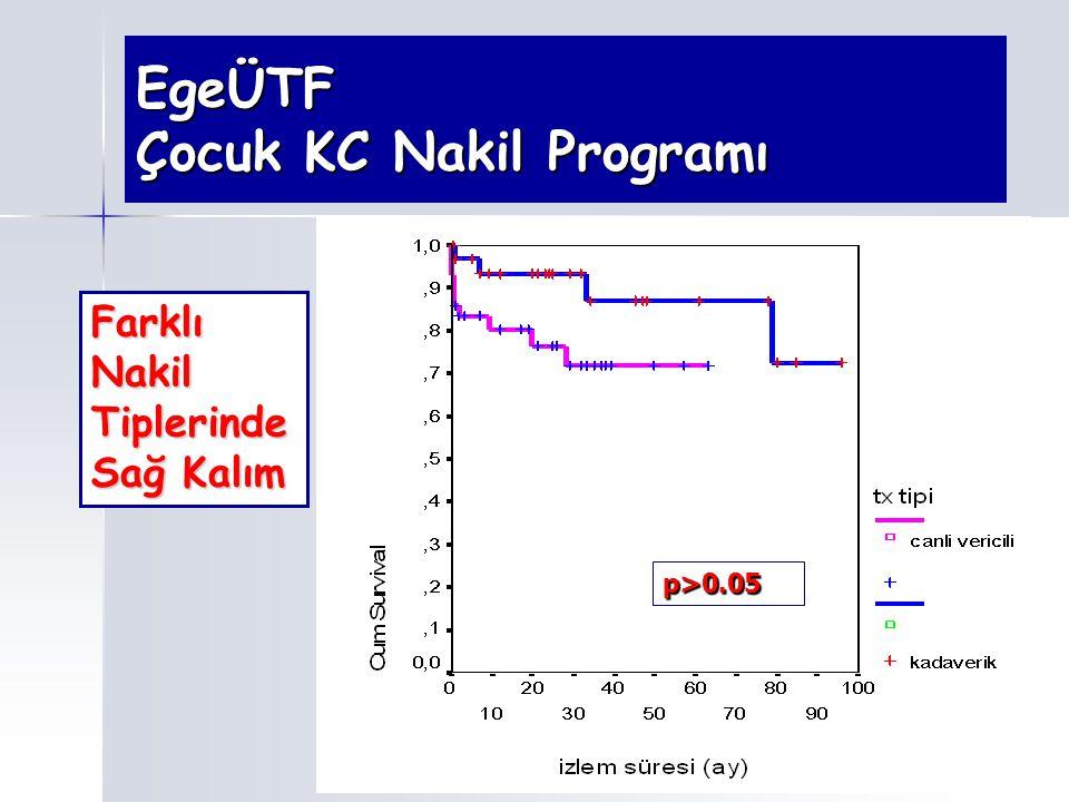 EgeÜTF Çocuk KC Nakil Programı Farklı Nakil Tiplerinde Sağ Kalım p>0.05