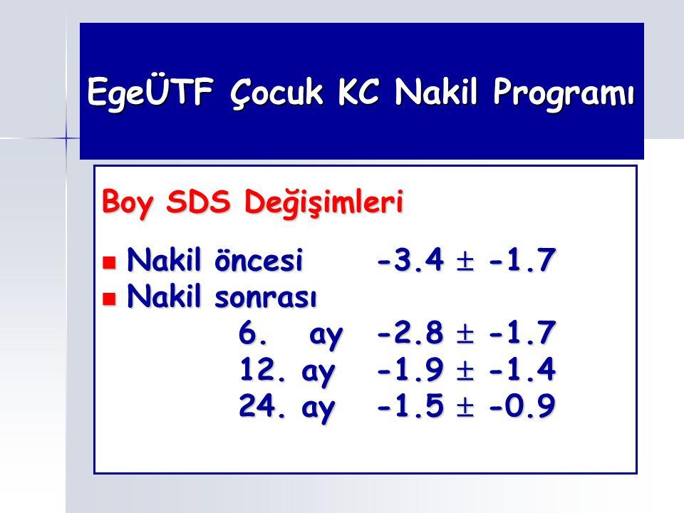 EgeÜTF Çocuk KC Nakil Programı Boy SDS Değişimleri Nakil öncesi-3.4  -1.7 Nakil öncesi-3.4  -1.7 Nakil sonrası Nakil sonrası 6. ay -2.8  -1.7 12. a