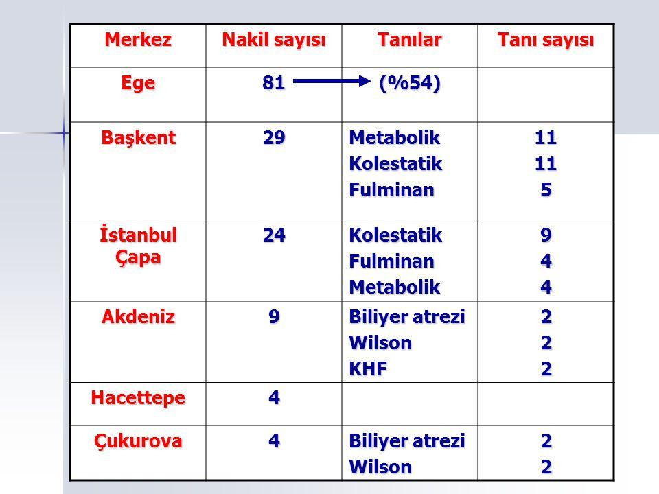 Merkez Nakil sayısı Tanılar Tanı sayısı Ege81(%54) Başkent29MetabolikKolestatikFulminan11115 İstanbul Çapa 24KolestatikFulminanMetabolik944 Akdeniz9 B