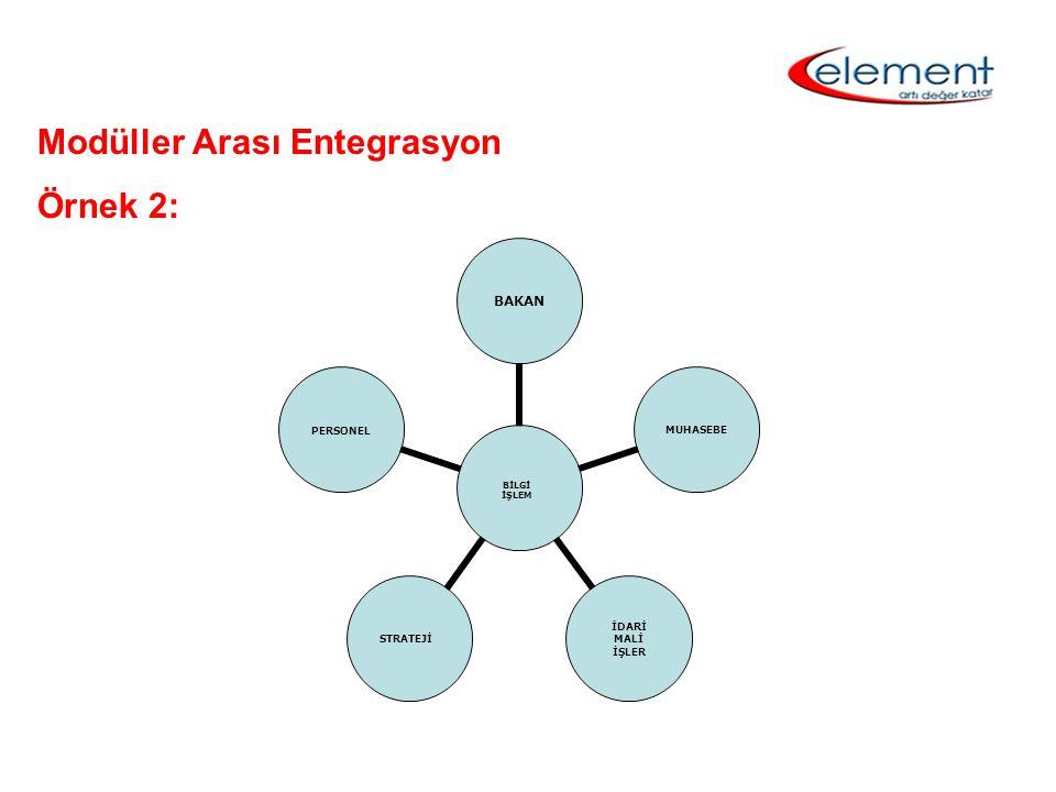 Modüller Arası Entegrasyon Örnek 3: İnsan Kaynakları Yönetim Sistemi Muhasebe Üretim Ticaret Pazarlama Malzeme ikmal Tesisler (V.T.Y.S.) Üst Yönetim