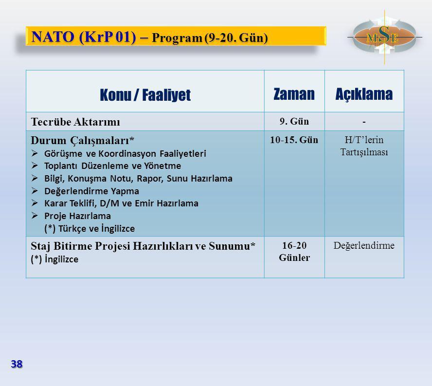 NATO (KrP 01) – Program (9-20. Gün) Konu / Faaliyet ZamanAçıklama Tecrübe Aktarımı 9.