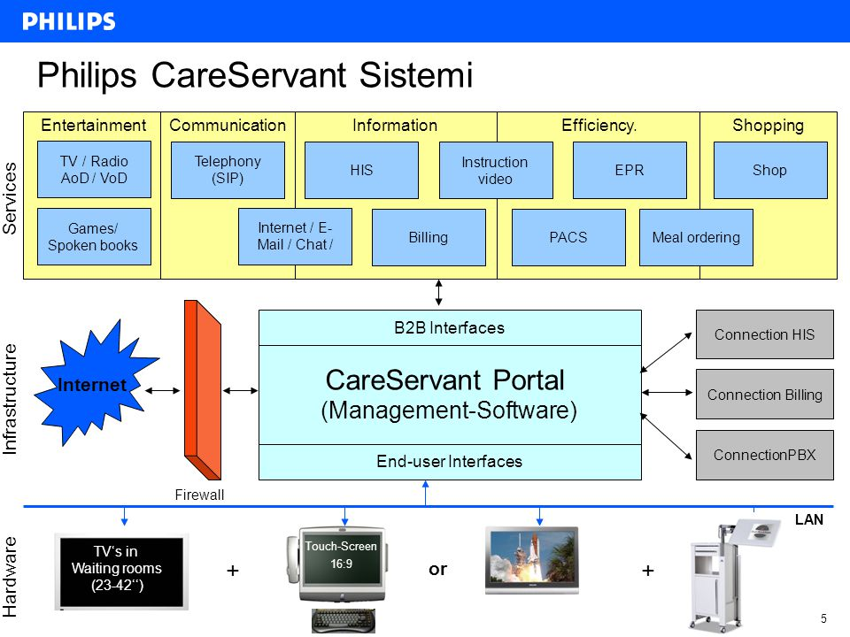 5CONFIDENTIAL October 24, 2007 Philips CareServant Sistemi CareServant Portal (Management-Software) End-user Interfaces B2B Interfaces Telephony (SIP) Meal ordering Connection HIS Internet / E- Mail / Chat / EPR TV / Radio AoD / VoD Shop Services Firewall LAN Internet Connection Billing Games/ Spoken books HIS Instruction video EntertainmentCommunicationInformation Efficiency.Shopping PACSBilling Infrastructure Hardware ConnectionPBX TV's in Waiting rooms (23-42'') + Touch-Screen 16:9 + or