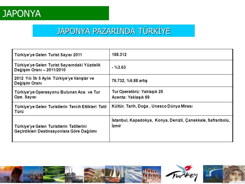 JAPONYA Türkiye'ye Gelen Turist Sayısı 2011 188.312 Türkiye'ye Gelen Turist Sayısındaki Yüzdelik Değişim Oranı – 2011/2010 - %3.63 2012 Yılı İlk 5 Ayl