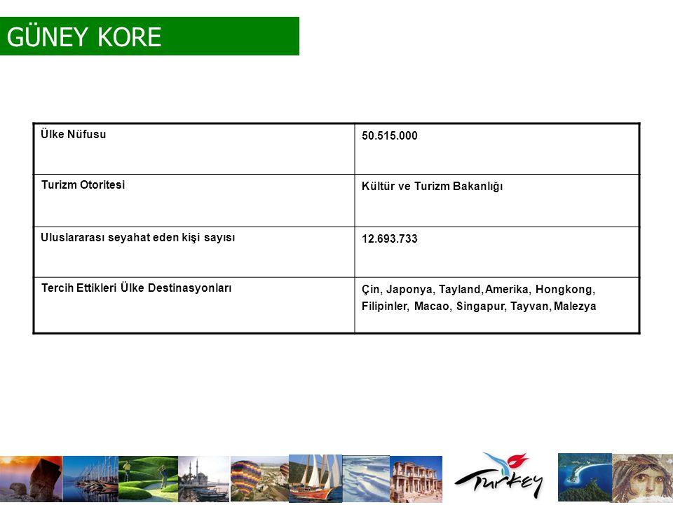 GÜNEY KORE Ülke Nüfusu 50.515.000 Turizm Otoritesi Kültür ve Turizm Bakanlığı Uluslararası seyahat eden kişi sayısı 12.693.733 Tercih Ettikleri Ülke D