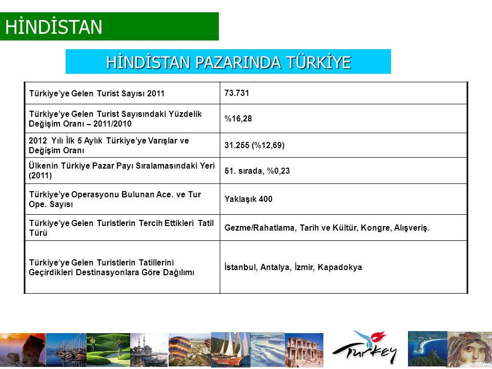 Türkiye'ye Gelen Turist Sayısı 2011 73.731 Türkiye'ye Gelen Turist Sayısındaki Yüzdelik Değişim Oranı – 2011/2010 %16,28 2012 Yılı İlk 5 Aylık Türkiye