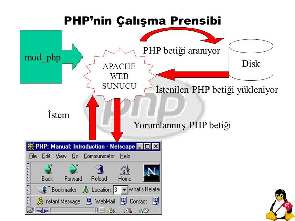 PHP'nin Çalışma Prensibi Disk APACHE WEB SUNUCU Yorumlanmış PHP betiği İstem İstenilen PHP betiği yükleniyor mod_php PHP betiği aranıyor