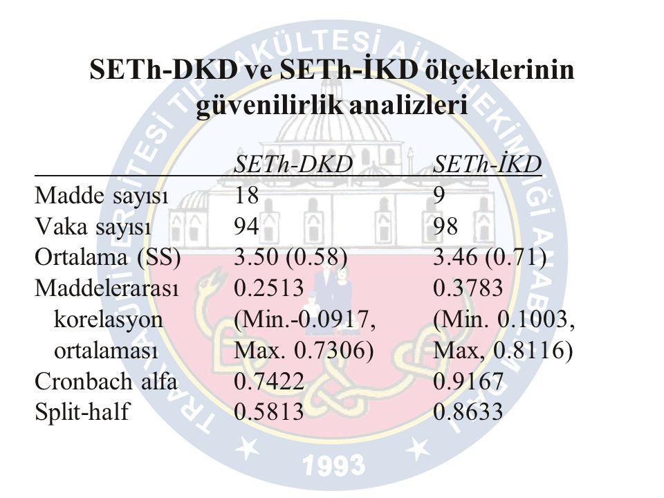 SETh-DKD ve SETh-İKD ölçeklerinin güvenilirlik analizleri SETh-DKDSETh-İKD Madde sayısı189 Vaka sayısı9498 Ortalama (SS)3.50 (0.58)3.46 (0.71) Maddelerarası0.25130.3783 korelasyon (Min.-0.0917,(Min.