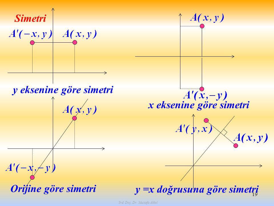 Yrd. Doç. Dr. Mustafa Akkol 19 Simetri y eksenine göre simetri x eksenine göre simetri Orijine göre simetri y =x doğrusuna göre simetri