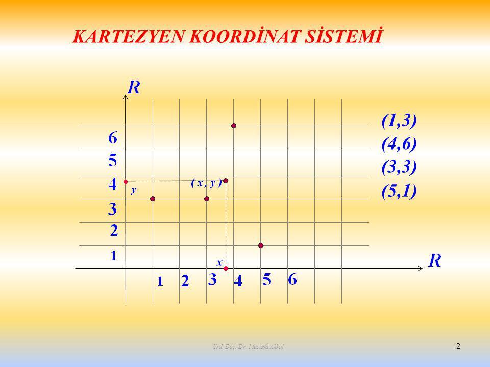 2 KARTEZYEN KOORDİNAT SİSTEMİ Yrd. Doç. Dr. Mustafa Akkol (1,3) (4,6) (3,3) (5,1)