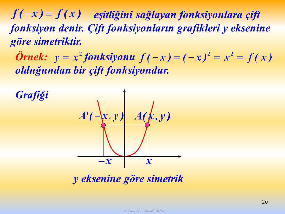 Yrd. Doç. Dr. Mustafa Akkol 20 eşitliğini sağlayan fonksiyonlara çift fonksiyon denir. Çift fonksiyonların grafikleri y eksenine göre simetriktir. Örn